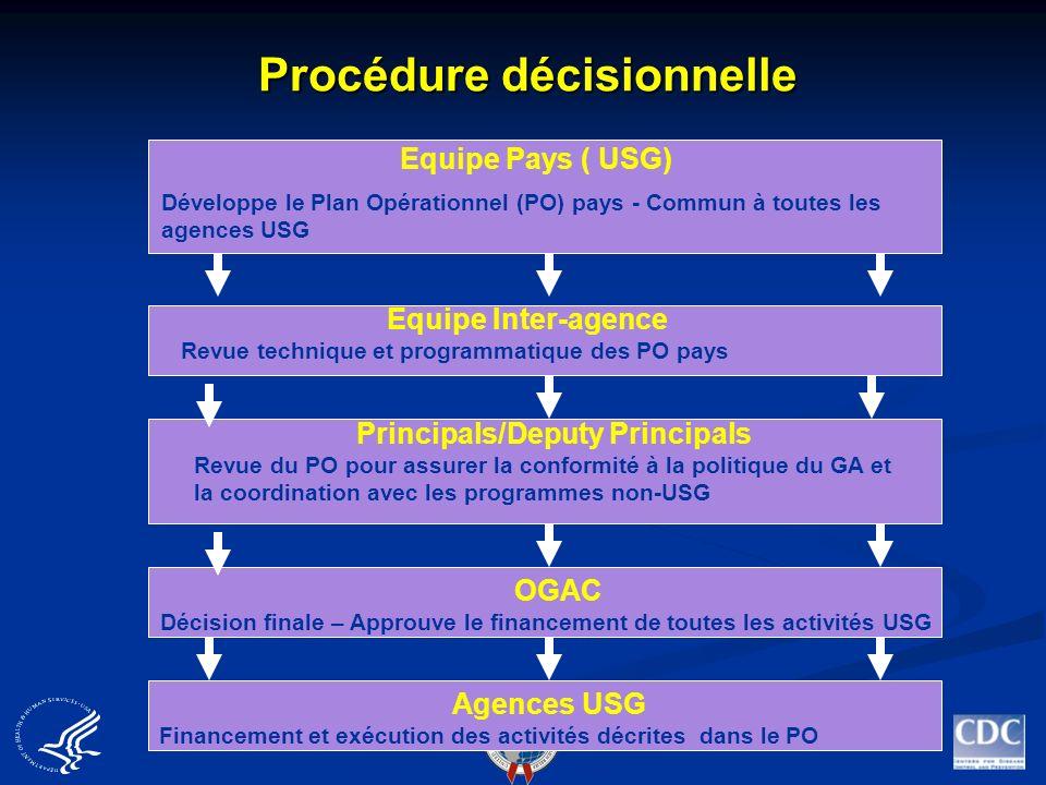 Equipe Pays ( USG) Développe le Plan Opérationnel (PO) pays - Commun à toutes les agences USG Agences USG Financement et exécution des activités décri
