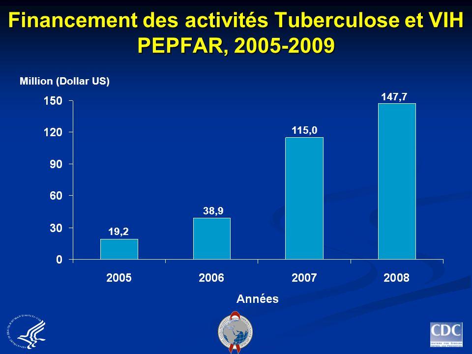 Financement des activités Tuberculose et VIH PEPFAR, 2005-2009 19,2 38,9 115,0 147,7 Million (Dollar US)
