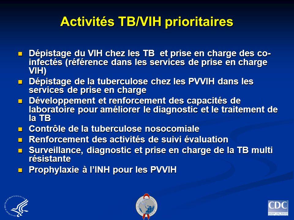 Dépistage du VIH chez les tuberculeux La majorité des pays PEPFAR ont développé des directives nationales pour le dépistage systématique du VIH chez les TB La majorité des pays PEPFAR ont développé des directives nationales pour le dépistage systématique du VIH chez les TB Difficultés rencontrées dans la mise en œuvre (surtout liées aux problèmes de référence dans les CDV) Difficultés rencontrées dans la mise en œuvre (surtout liées aux problèmes de référence dans les CDV) Lintégration du dépistage VIH dans les services de tuberculose basée sur le conseil et le dépistage du VIH à linitiative du personnel de santé suivi de progrès remarquable dans tous les pays Lintégration du dépistage VIH dans les services de tuberculose basée sur le conseil et le dépistage du VIH à linitiative du personnel de santé suivi de progrès remarquable dans tous les pays Suivi- évaluation des activités est assuré par la modification des outils de gestion de la TB pour collecter les données de dépistage et de prise en charge VIH Suivi- évaluation des activités est assuré par la modification des outils de gestion de la TB pour collecter les données de dépistage et de prise en charge VIH
