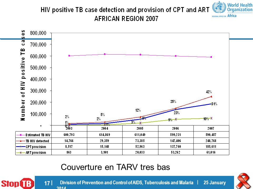 Division of Prevention and Control of AIDS, Tuberculosis and Malaria | 25 January 201425 January 2014 17 | Couverture en TARV tres bas