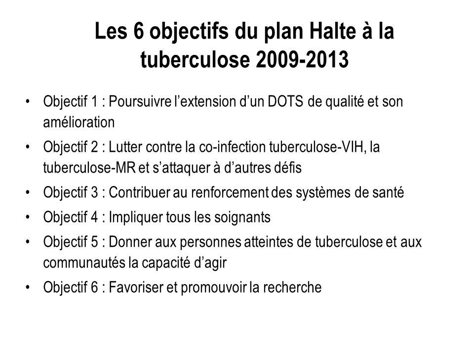 Les 6 objectifs du plan Halte à la tuberculose 2009-2013 Objectif 1 : Poursuivre lextension dun DOTS de qualité et son amélioration Objectif 2 : Lutter contre la co-infection tuberculose-VIH, la tuberculose-MR et sattaquer à dautres défis Objectif 3 : Contribuer au renforcement des systèmes de santé Objectif 4 : Impliquer tous les soignants Objectif 5 : Donner aux personnes atteintes de tuberculose et aux communautés la capacité dagir Objectif 6 : Favoriser et promouvoir la recherche
