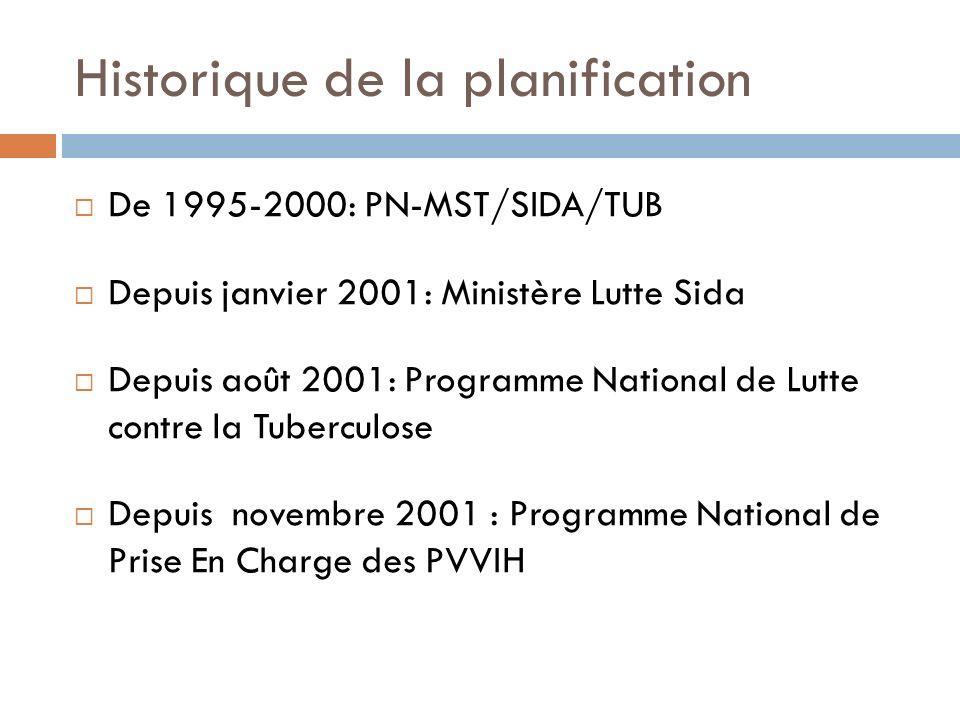 Historique de la planification De 1995-2000: PN-MST/SIDA/TUB Depuis janvier 2001: Ministère Lutte Sida Depuis août 2001: Programme National de Lutte c