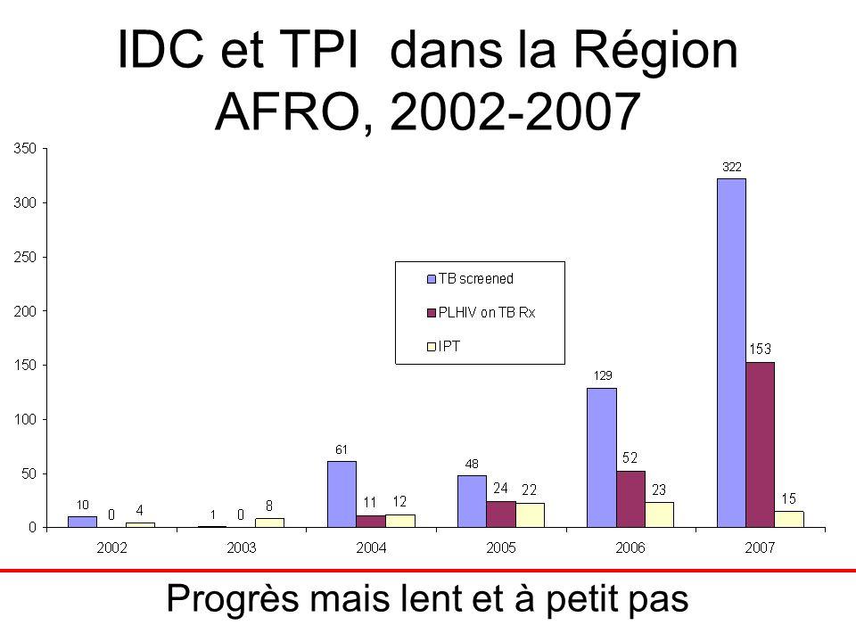 IDC et TPI dans la Région AFRO, 2002-2007 Progrès mais lent et à petit pas
