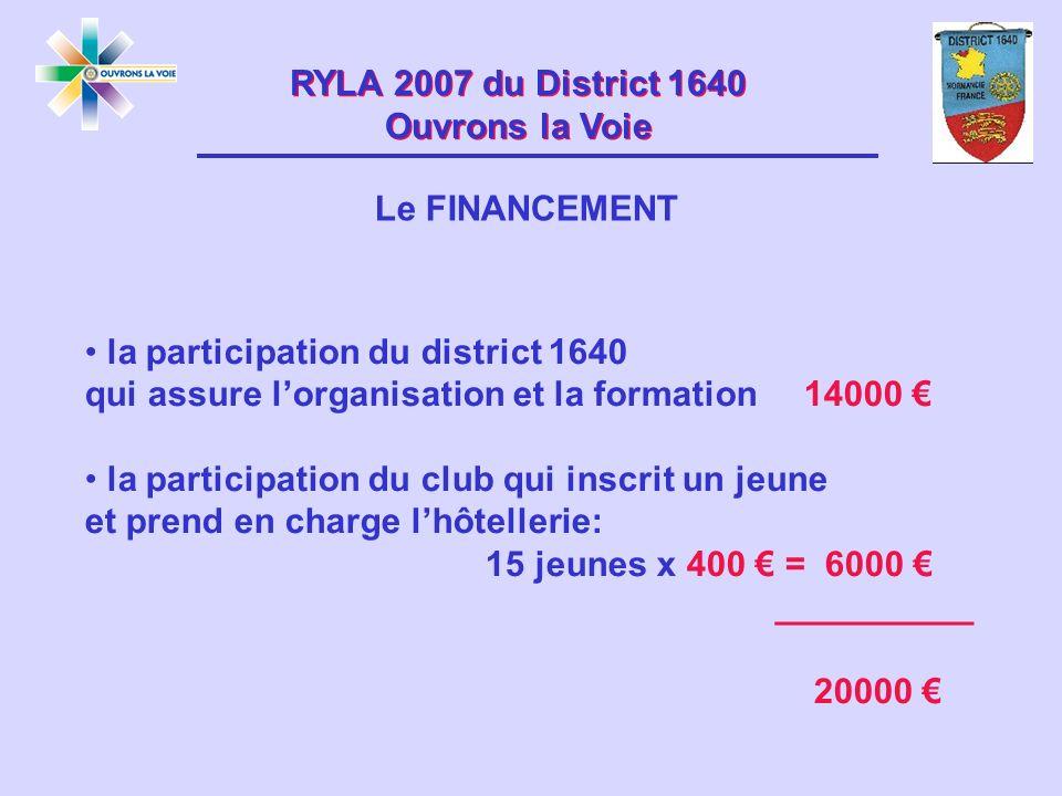 RYLA 2007 du District 1640 Ouvrons la Voie RYLA 2007 du District 1640 Ouvrons la Voie Le FINANCEMENT la participation du district 1640 qui assure lorganisation et la formation 14000 la participation du club qui inscrit un jeune et prend en charge lhôtellerie: 15 jeunes x 400 = 6000 __________ 20000