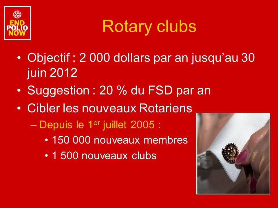 Rotary clubs Objectif : 2 000 dollars par an jusquau 30 juin 2012 Suggestion : 20 % du FSD par an Cibler les nouveaux Rotariens –Depuis le 1 er juillet 2005 : 150 000 nouveaux membres 1 500 nouveaux clubs