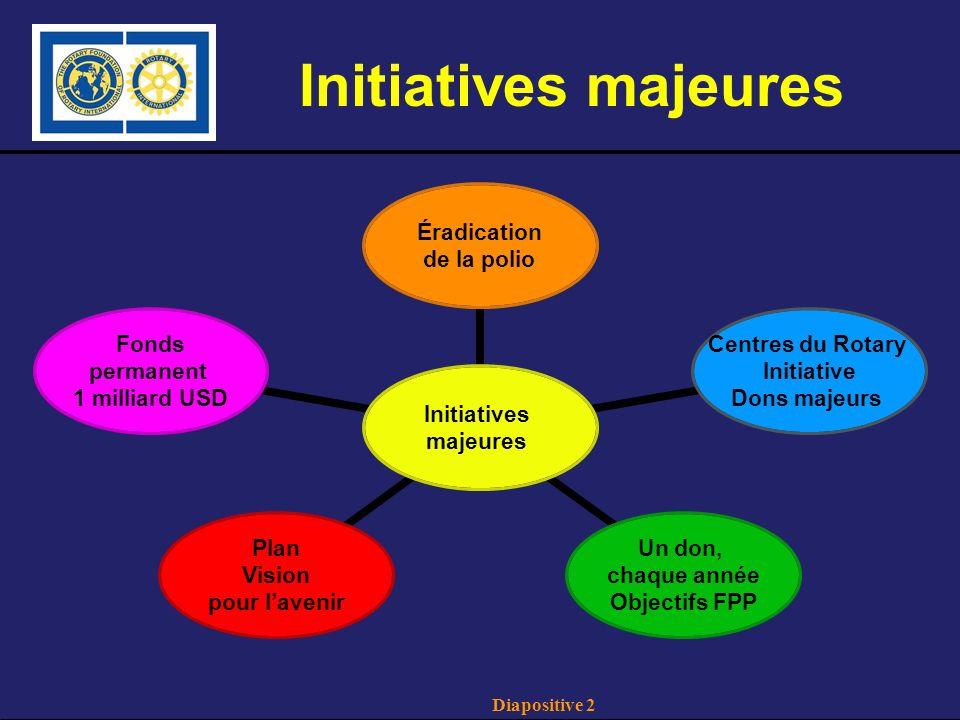 Diapositive 2 Initiatives majeures Initiatives majeures Éradication de la polio Centres du Rotary Initiative Dons majeurs Un don, chaque année Objectifs FPP Plan Vision pour lavenir Fonds permanent 1 milliard USD