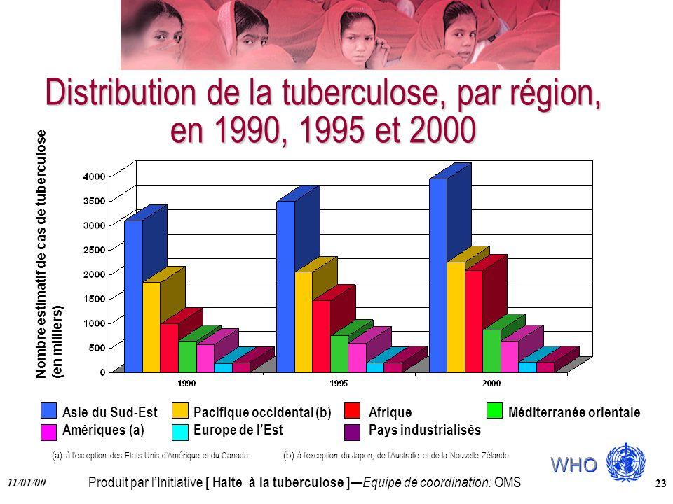 Produit par lInitiative [ Halte à la tuberculose ] Equipe de coordination: OMS 11/01/00 23 Distribution de la tuberculose, par région, en 1990, 1995 e