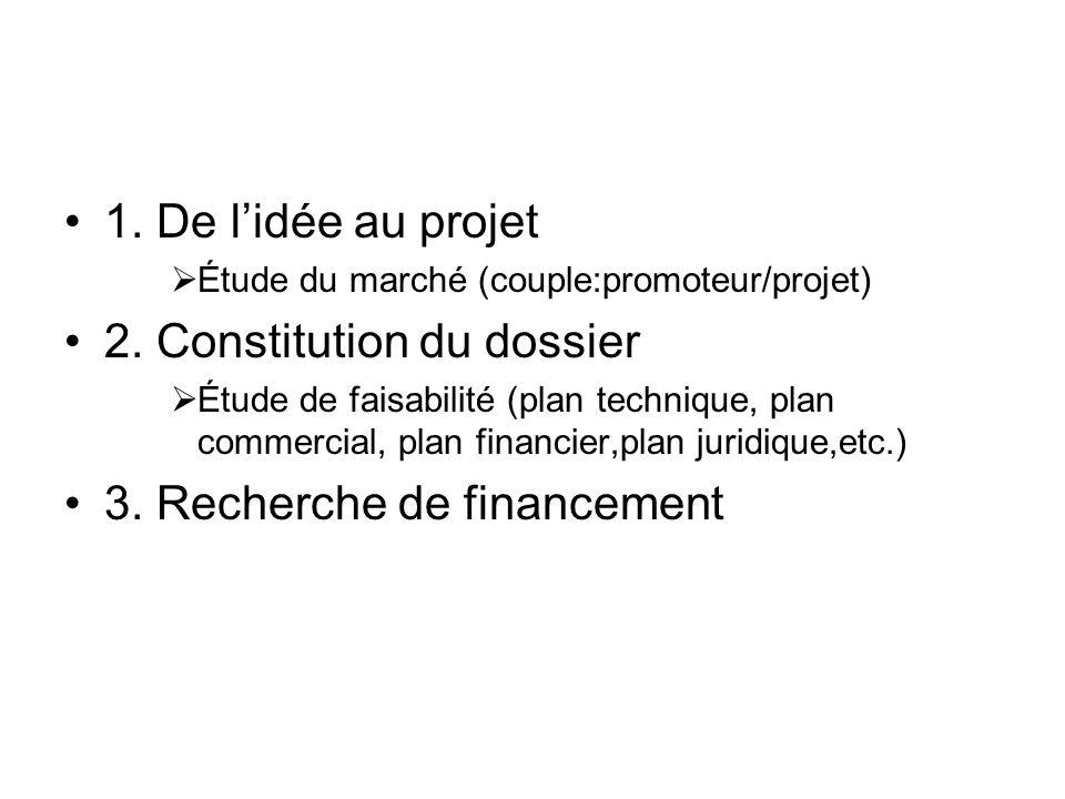 1. De lidée au projet Étude du marché (couple:promoteur/projet) 2. Constitution du dossier Étude de faisabilité (plan technique, plan commercial, plan