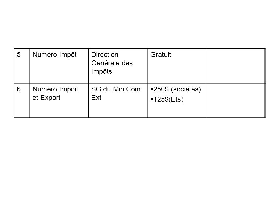 5Numéro ImpôtDirection Générale des Impôts Gratuit 6Numéro Import et Export SG du Min Com Ext 250$ (sociétés) 125$(Ets)