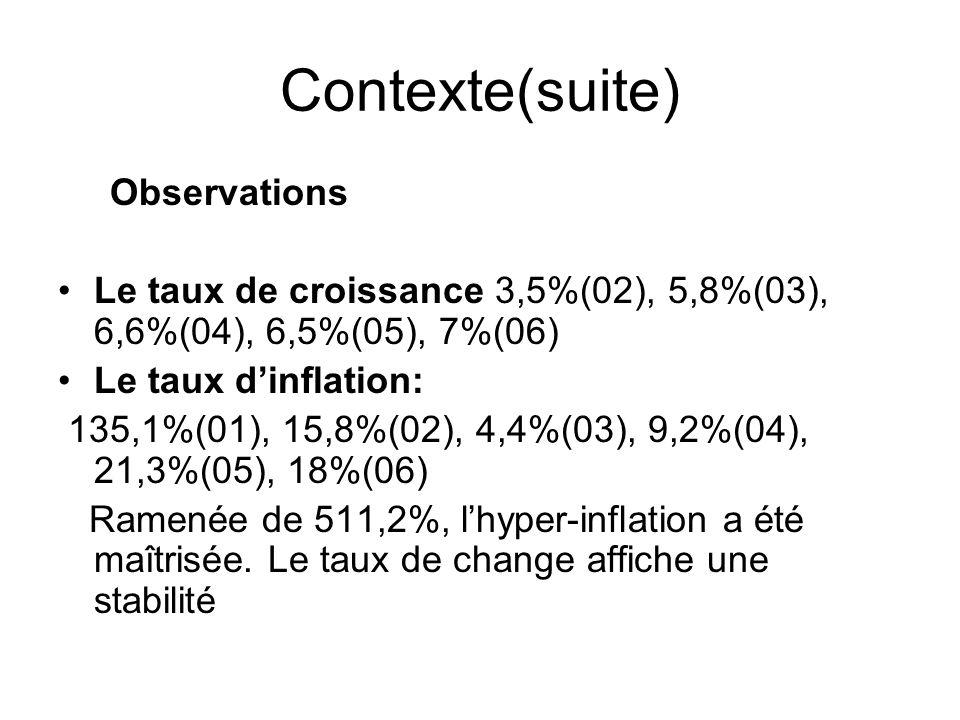Contexte(suite) Observations Le taux de croissance 3,5%(02), 5,8%(03), 6,6%(04), 6,5%(05), 7%(06) Le taux dinflation: 135,1%(01), 15,8%(02), 4,4%(03),