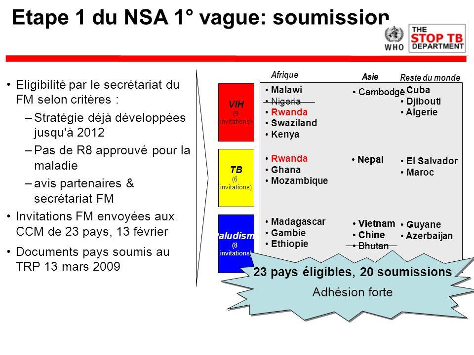 Etape 1 du NSA 1° vague: soumission VIH (9 invitations) TB (6 invitations) Paludisme (8 invitations) Cuba Djibouti Algerie Malawi Nigeria Rwanda Swazi
