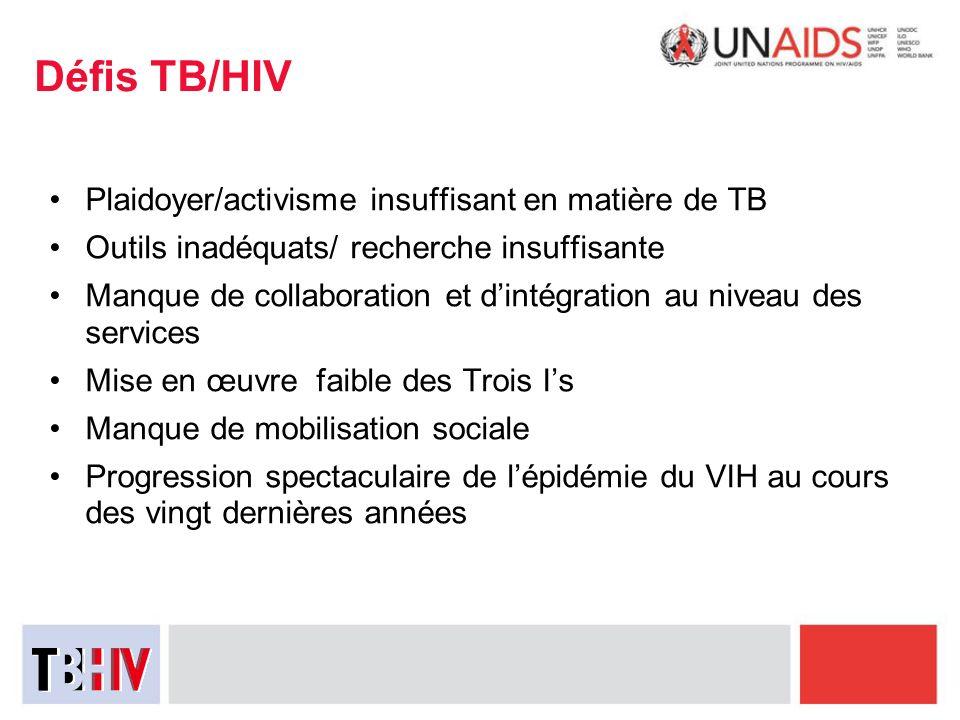 Défis TB/HIV Plaidoyer/activisme insuffisant en matière de TB Outils inadéquats/ recherche insuffisante Manque de collaboration et dintégration au niv