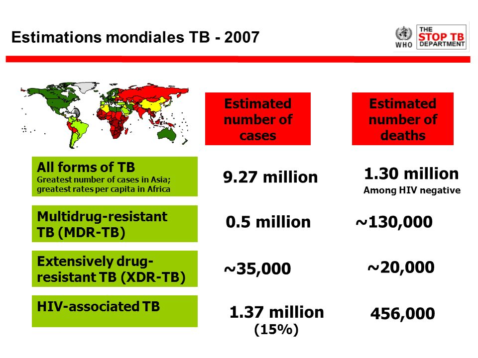 Estimations mondiales TB - 2007 Estimated number of cases Estimated number of deaths 1.30 million Among HIV negative 9.27 million ~130,000 0.5 million
