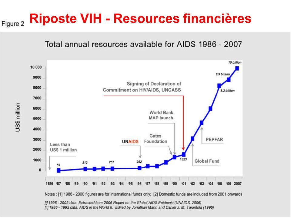 Riposte au VIH - Réalisations Des progrès importants ont été réalisés au niveau mondial, y compris en Afrique subsaharienne Entre autre: -Réduction des nouvelles infections dans plusieurs pays et dans certains groupes de populations -Augmentation de laccès aux ARV -Augmentation en couverture de services pour le dépistage et pour la prévention de la transmission de la mère à lenfant Cependant des défis majeurs persistent