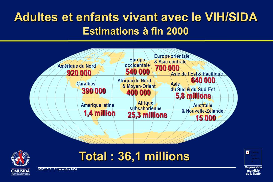 Organisation mondiale de la Santé 00002-F-12 – 1 er décembre 2000 Lifetime risk of AIDS death for 15-year-old boys, assuming unchanged or halved risk of becoming infected with HIV, selected countries Source: Zaba B, 2000 (unpublished data) Current adult HIV prevalence rate Burkina Faso Cambodia Côte dIvoire Kenya South Africa Zambia Zimbabwe Botswana Burkina Faso Cambodia Côte dIvoire Kenya South Africa Zambia Zimbabwe Botswana 0% 10% 20% 30% 40% 50% 60% 70% 80% 90% 100% 0%5%10%15%20%25%30%35% 40% Risk of dying of AIDS current level of risk maintained risk halved over next 15 years