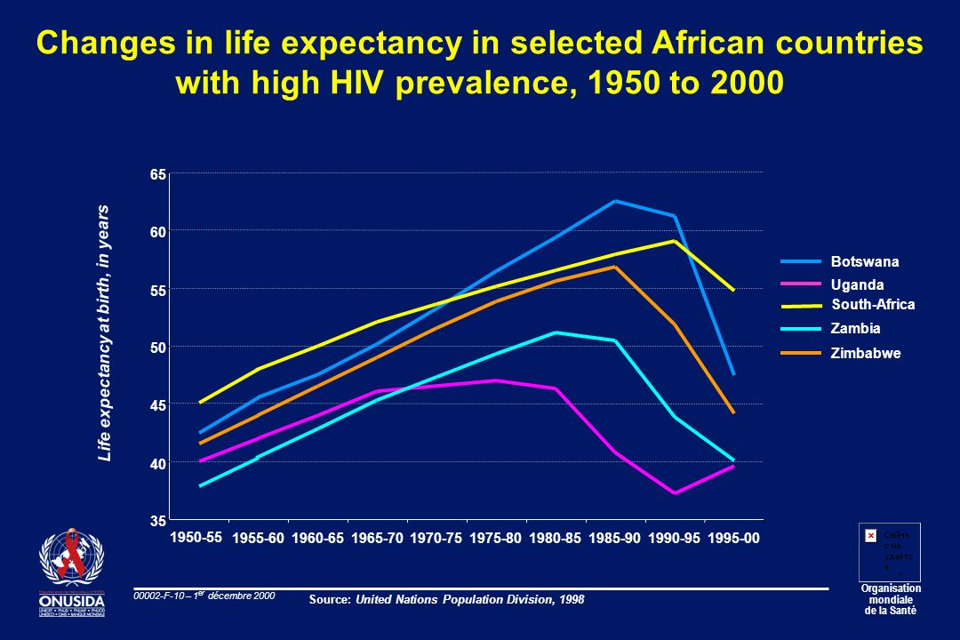 Organisation mondiale de la Santé 00002-F-10 – 1 er décembre 2000 Changes in life expectancy in selected African countries with high HIV prevalence, 1