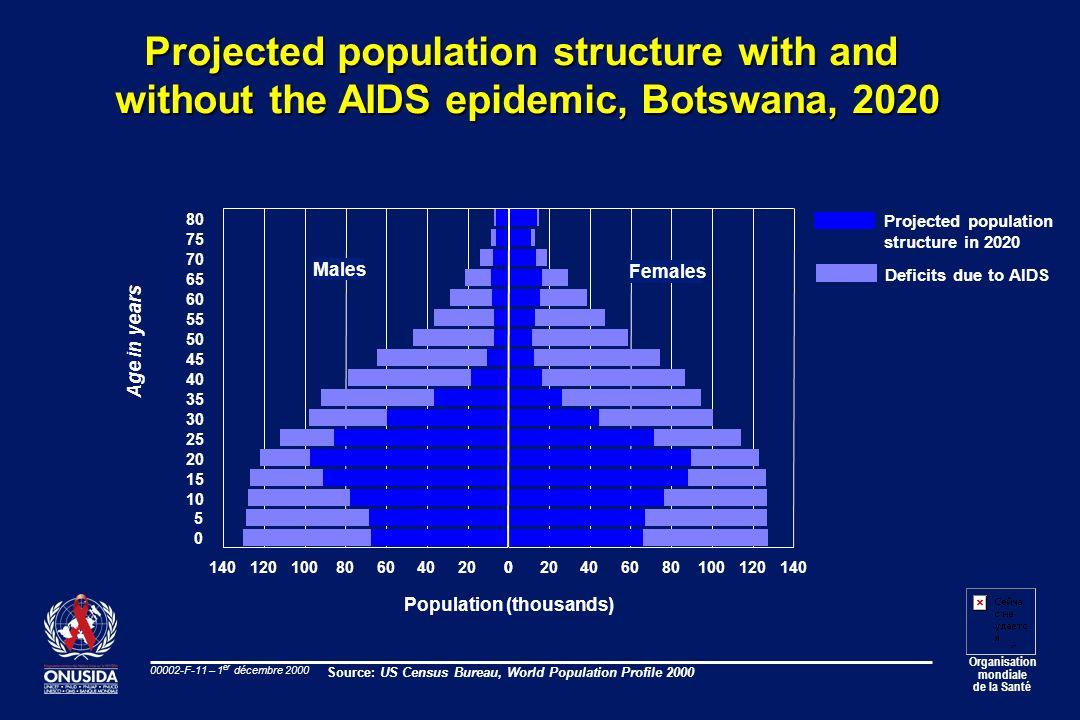 Organisation mondiale de la Santé 00002-F-11 – 1 er décembre 2000 Projected population structure with and without the AIDS epidemic, Botswana, 2020 80