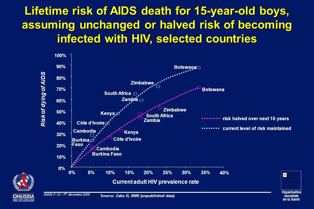 Organisation mondiale de la Santé 00002-F-12 – 1 er décembre 2000 Lifetime risk of AIDS death for 15-year-old boys, assuming unchanged or halved risk