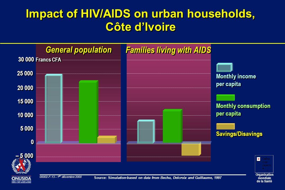 Organisation mondiale de la Santé 00002-F-13 – 1 er décembre 2000 Impact of HIV/AIDS on urban households, Côte dIvoire General population Families liv