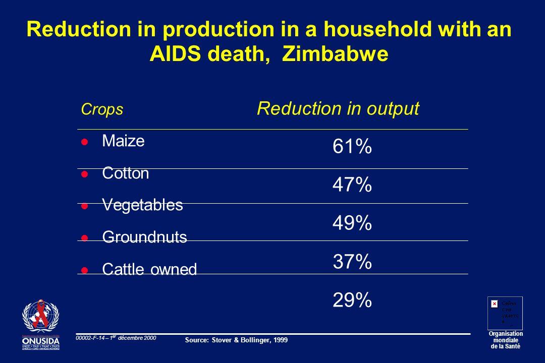 Organisation mondiale de la Santé 00002-F-14 – 1 er décembre 2000 Reduction in production in a household with an AIDS death, Zimbabwe Crops l Maize l