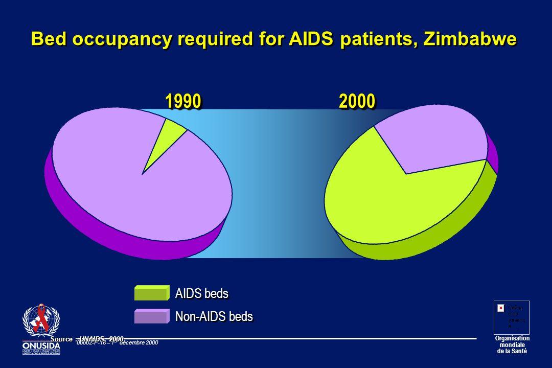 Organisation mondiale de la Santé 00002-F-16 – 1 er décembre 2000 Non-AIDS beds AIDS beds 1990199020002000 Source : UNAIDS, 2000 Bed occupancy require