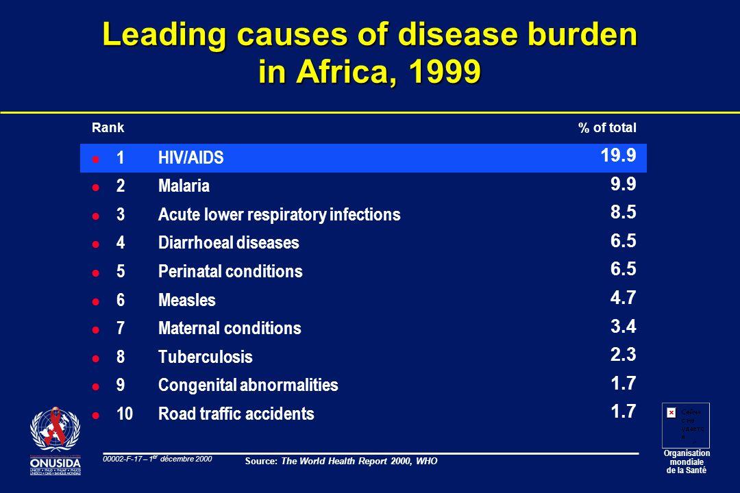 Organisation mondiale de la Santé 00002-F-17 – 1 er décembre 2000 Leading causes of disease burden in Africa, 1999 l 1HIV/AIDS l 2 Malaria l 3 Acute l