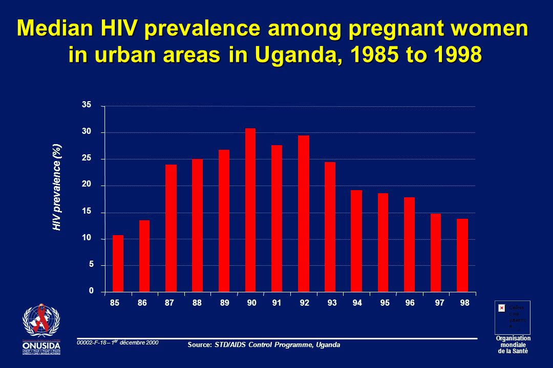 Organisation mondiale de la Santé 00002-F-18 – 1 er décembre 2000 HIV prevalence (%) Median HIV prevalence among pregnant women in urban areas in Ugan