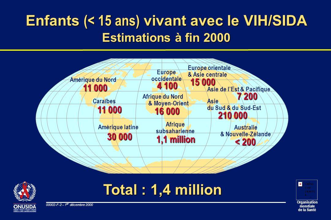 Organisation mondiale de la Santé 00002-F-2 – 1 er décembre 2000 Enfants (< 15 ans) vivant avec le VIH/SIDA Estimations à fin 2000 Total : 1,4 million