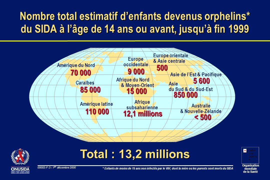 Organisation mondiale de la Santé 00002-F-4 – 1 er décembre 2000 Estimations mondiales à fin 2000 Enfants et adultes l Personnes vivant avec le VIH/SIDA l Nouveaux cas dinfection en 2000 l Décès dus au VIH/SIDA en 2000 l Total cumulé des décès dus au VIH/SIDA 36,1 millions 5,3 millions 3,0 millions 21,8 millions