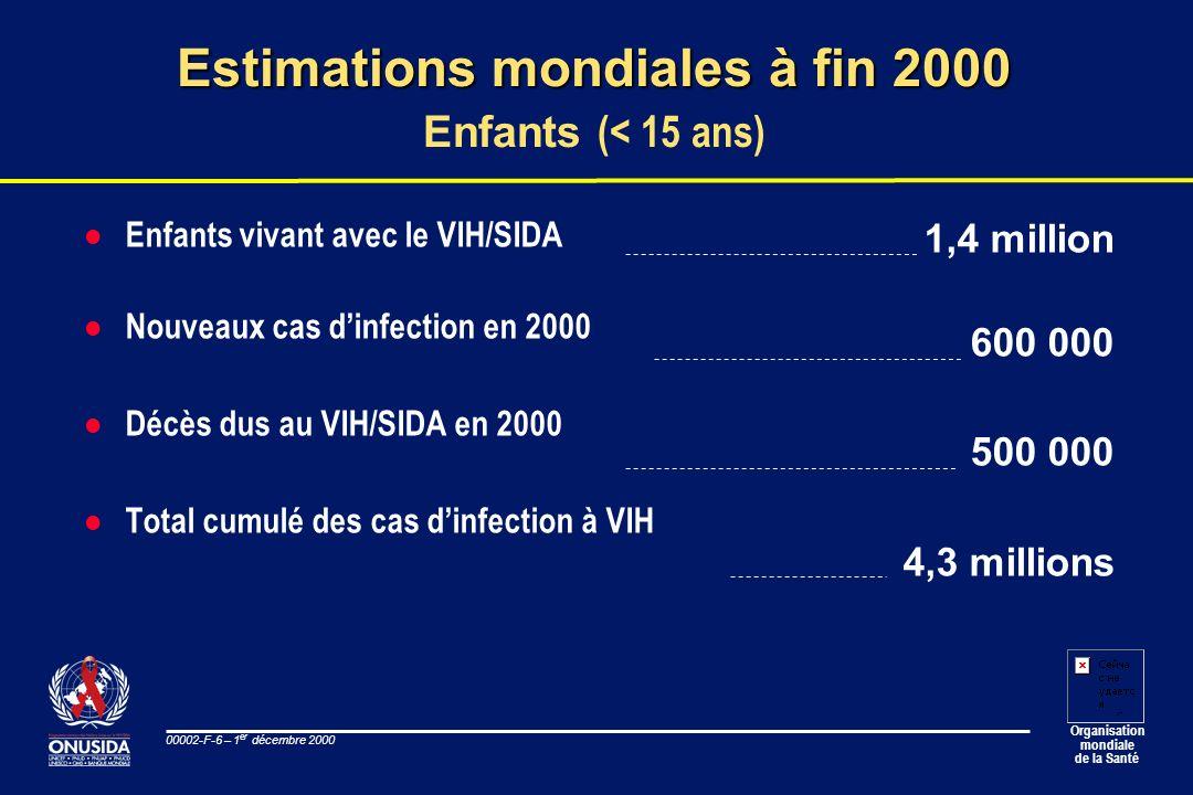 Organisation mondiale de la Santé 00002-F-6 – 1 er décembre 2000 l Enfants vivant avec le VIH/SIDA l Nouveaux cas dinfection en 2000 l Décès dus au VI