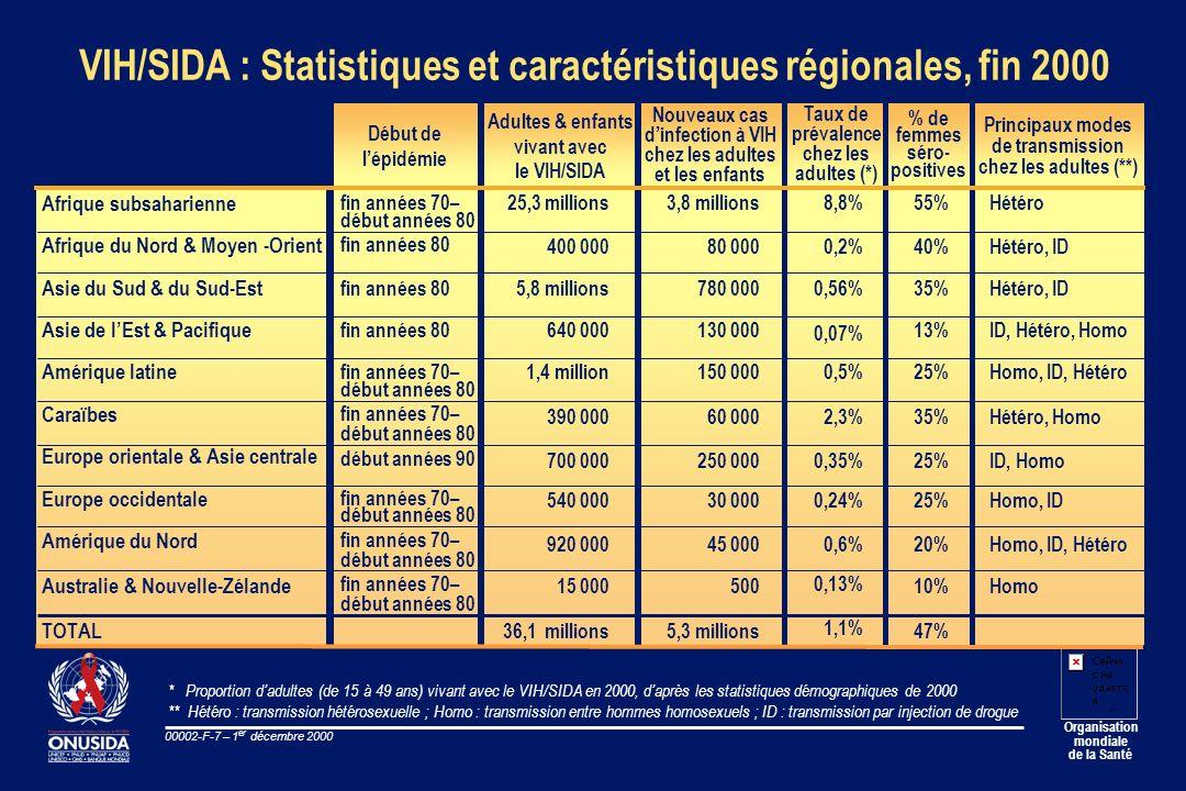 Organisation mondiale de la Santé 00002-F-7 – 1 er décembre 2000 VIH/SIDA : Statistiques et caractéristiques régionales, fin 2000 Afrique subsaharienn