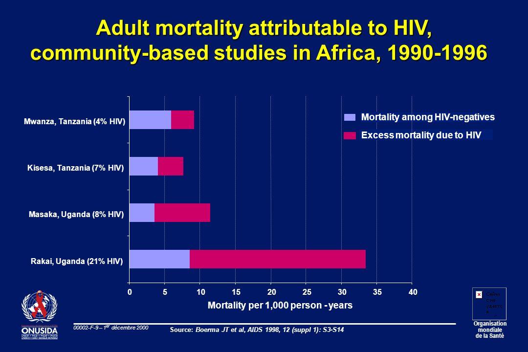 Organisation mondiale de la Santé 00002-F-9 – 1 er décembre 2000 Adult mortality attributable to HIV, community-based studies in Africa, 1990-1996 051