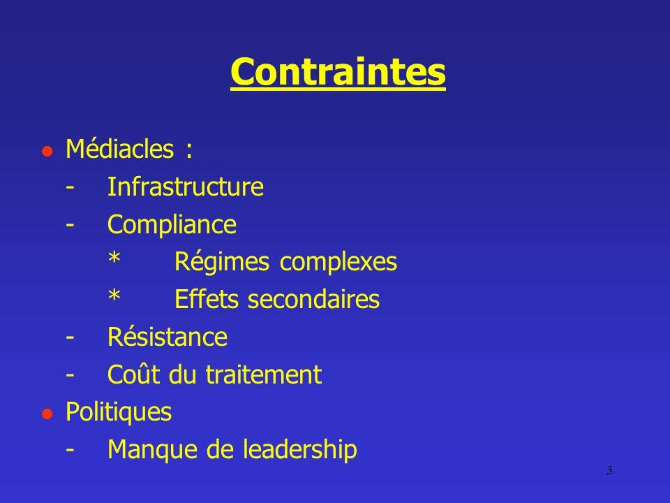 3 Contraintes Médiacles : -Infrastructure -Compliance *Régimes complexes *Effets secondaires -Résistance -Coût du traitement Politiques -Manque de lea