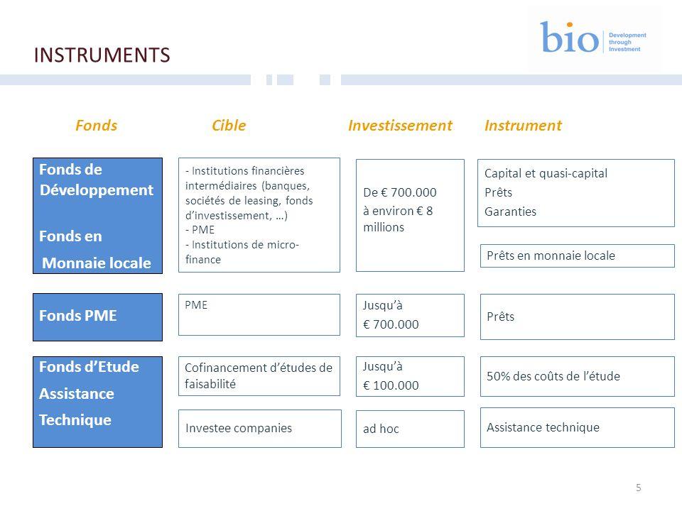 5 Fonds de Développement Fonds en Monnaie locale Fonds PME Fonds dEtude Assistance Technique Fonds CibleInvestissementInstrument - Institutions financ