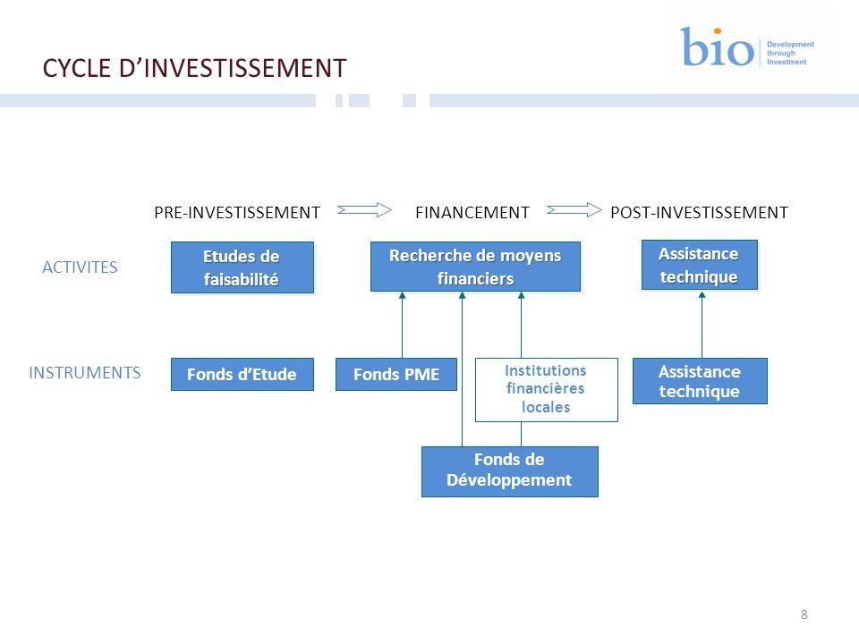 8 CYCLE DINVESTISSEMENT Etudes de faisabilité Recherche de moyens financiers AssistancetechniqueAssistancetechnique ACTIVITES INSTRUMENTS PRE-INVESTIS