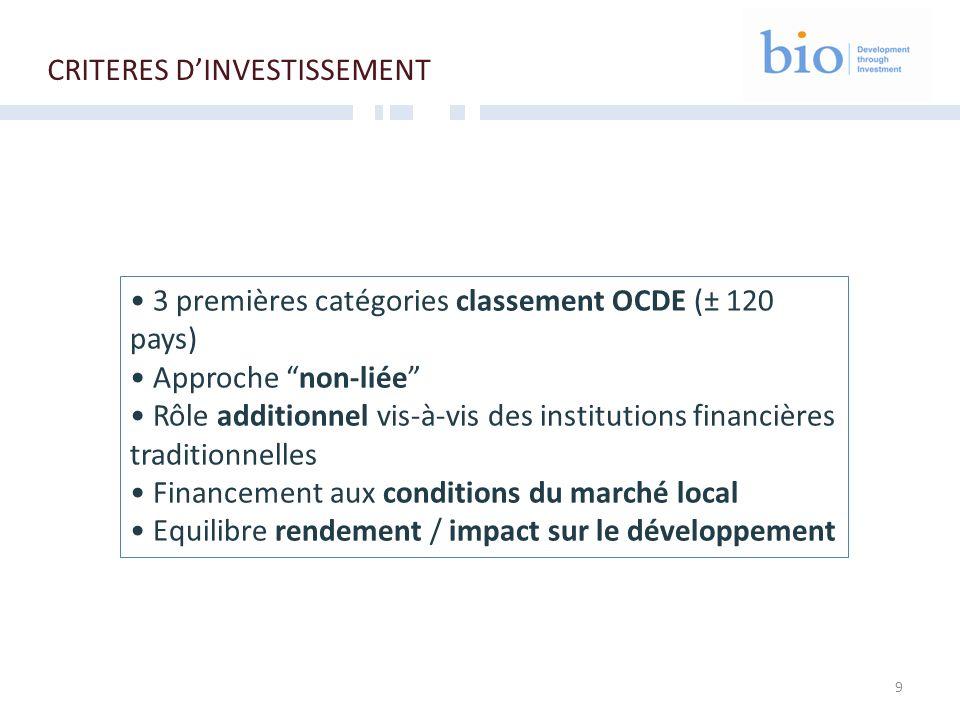 9 CRITERES DINVESTISSEMENT 3 premières catégories classement OCDE (± 120 pays) Approche non-liée Rôle additionnel vis-à-vis des institutions financières traditionnelles Financement aux conditions du marché local Equilibre rendement / impact sur le développement