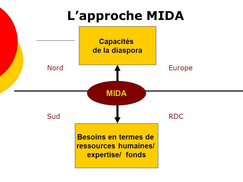 Lapproche MIDA NordEurope SudRDC Besoins en termes de ressources humaines/ expertise/ fonds MIDA Capacités de la diaspora