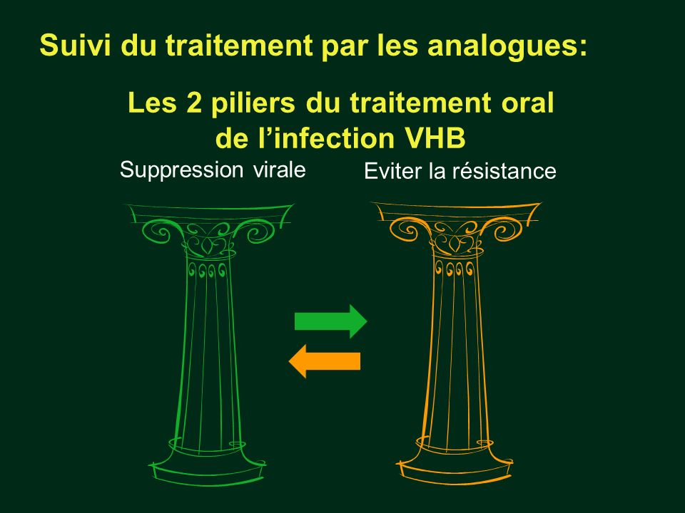 Les 2 piliers du traitement oral de linfection VHB Eviter la résistance Suppression virale Suivi du traitement par les analogues: