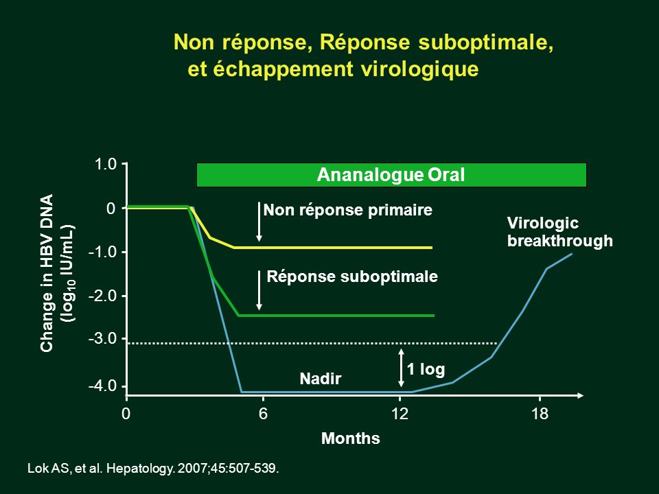 Non réponse, Réponse suboptimale, et échappement virologique Lok AS, et al. Hepatology. 2007;45:507-539. 1 log Change in HBV DNA (log 10 IU/mL) 0 -2.0