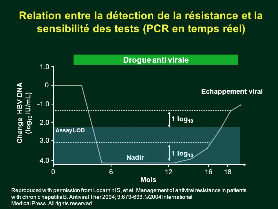 Relation entre la détection de la résistance et la sensibilité des tests (PCR en temps réel) 1 log 10 Change HBV DNA (log 10 IU/mL) 0 -2.0 -3.0 -4.0 1