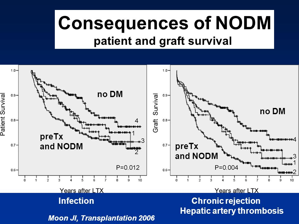 Moon JI, Transplantation 2006 no DM preTx and NODM no DM preTx and NODM Consequences of NODM patient and graft survival Infection Chronic rejection He