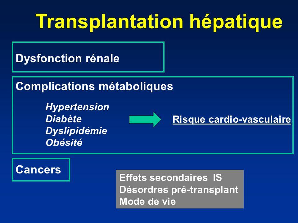 Protocoles IS en Transplantation hépatique PROPHYLAXIE : « end-point » = rejet Tacro/Ciclo + Corticostéroides + MMF (arrêt M2/3) Anti-CD25 (ATG) +Tacro/Ciclo retardé + MMF + Cs MAINTENANCE: « end-point » = effets secondaires Tacrolimus Tacrolimus faibles doses + MMF (ou Everolimus?) MMF monothérapie (ou Everolimus?) Rejet aigu 15 à 30%
