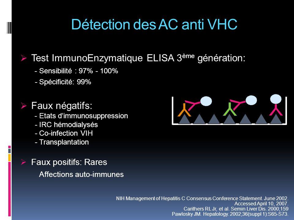 Détection des AC anti VHC Test ImmunoEnzymatique ELISA 3 ème génération: - Sensibilité : 97% - 100% - Spécificité: 99% Faux négatifs: - Etats dimmunos