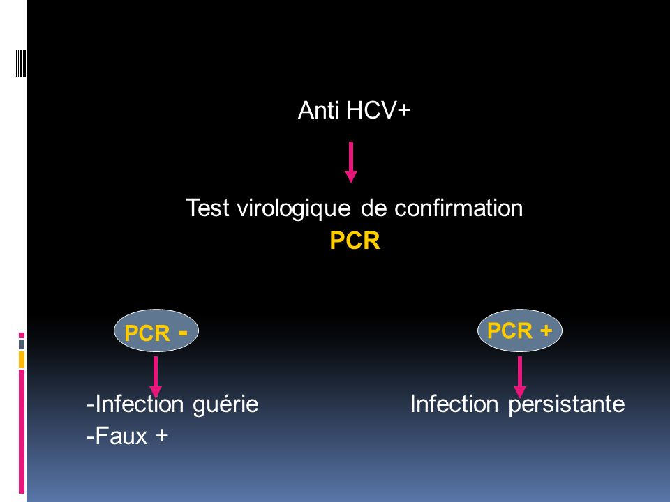 Anti HCV+ Test virologique de confirmation PCR -Infection guérie Infection persistante -Faux + PCR - PCR +