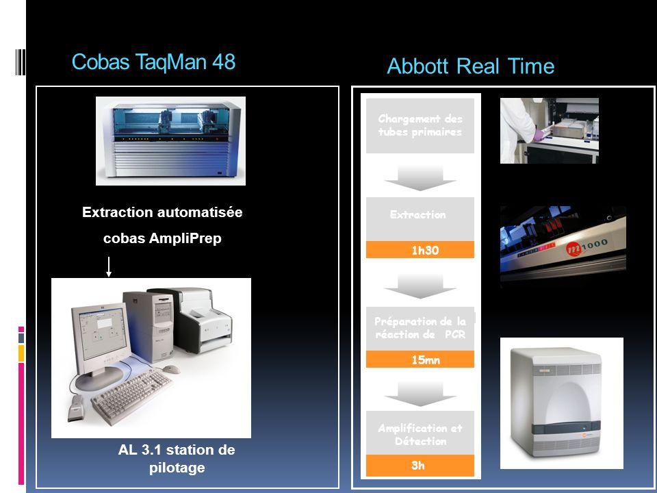Cobas TaqMan 48 CTM 48 et AL 3.1 station de pilotage Extraction automatisée cobas AmpliPrep Abbott Real Time Extraction Chargement des tubes primaires