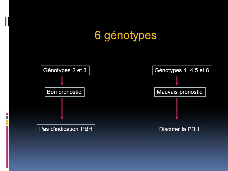 Génotypes 2 et 3 Bon pronostic Génotypes 1, 4,5 et 6 Pas dindication PBH 6 génotypes Discuter la PBH Mauvais pronostic
