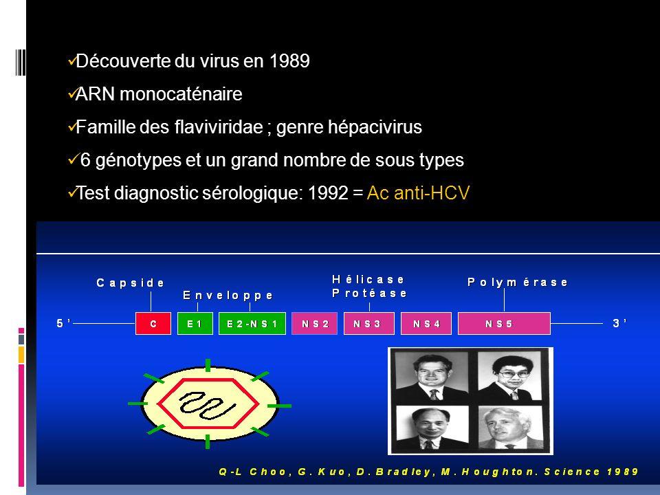 Découverte du virus en 1989 ARN monocaténaire Famille des flaviviridae ; genre hépacivirus 6 génotypes et un grand nombre de sous types Test diagnosti