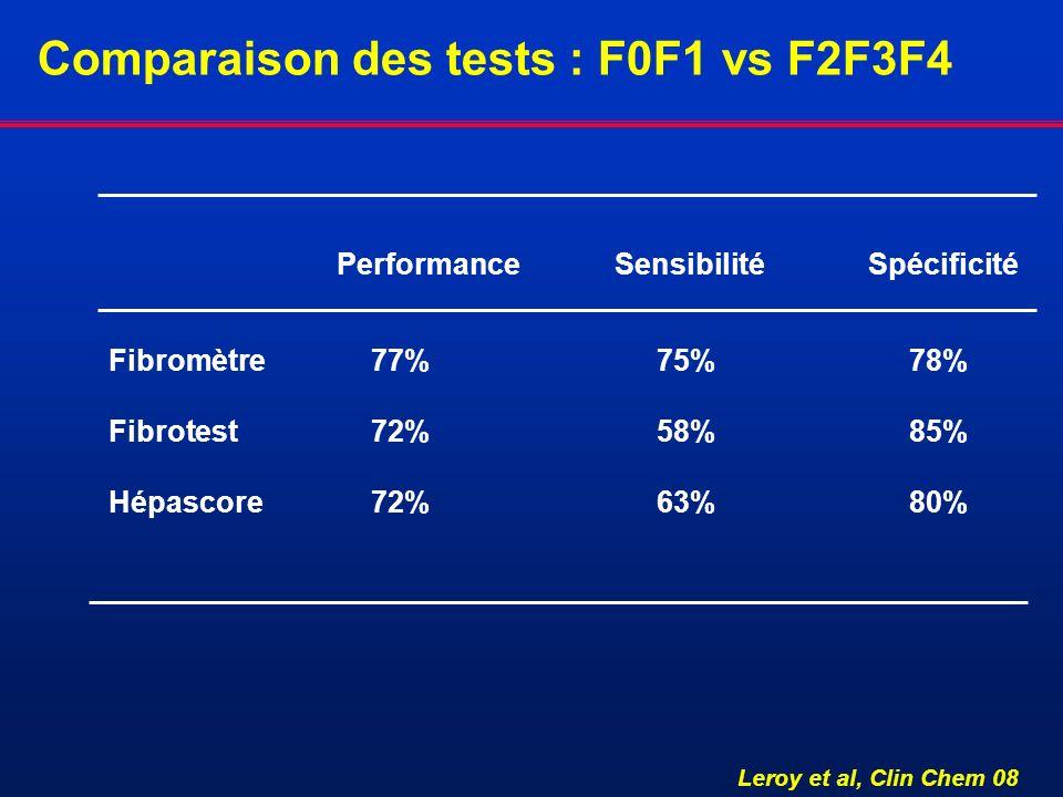 Comparaison des tests : F0F1 vs F2F3F4 Performance SensibilitéSpécificité Fibromètre 77% 75% 78% Fibrotest 72% 58% 85% Hépascore 72% 63% 80% Leroy et