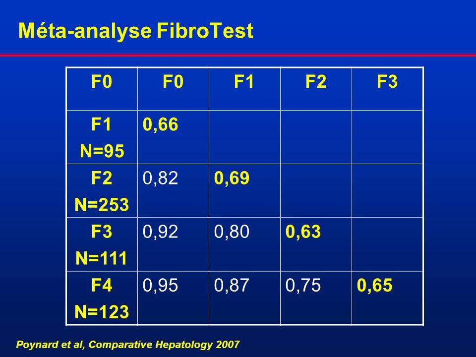 F0 F1F2F3 F1 N=95 0,66 F2 N=253 0,820,69 F3 N=111 0,920,800,63 F4 N=123 0,950,870,750,65 Poynard et al, Comparative Hepatology 2007 Méta-analyse Fibro