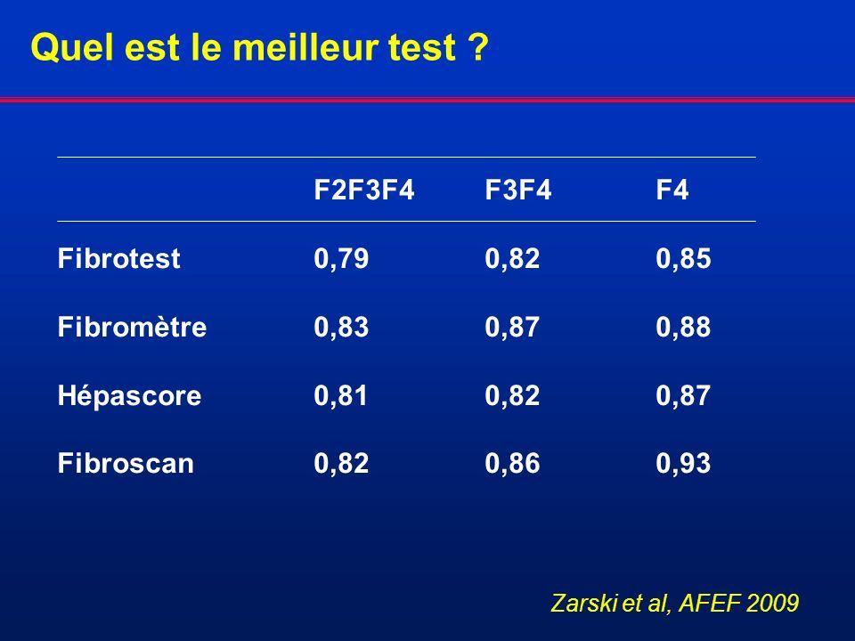 F2F3F4F3F4F4 Fibrotest0,790,820,85 Fibromètre0,830,870,88 Hépascore0,810,820,87 Fibroscan0,820,860,93 Quel est le meilleur test ? Zarski et al, AFEF 2